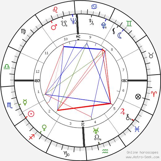 Emmanuel Aznar tema natale, oroscopo, Emmanuel Aznar oroscopi gratuiti, astrologia