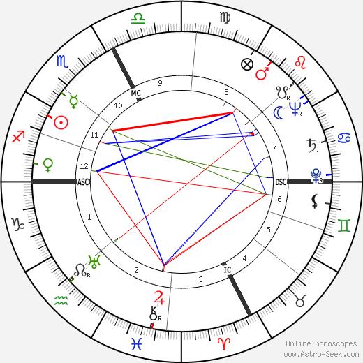 Giovanna Fontana birth chart, Giovanna Fontana astro natal horoscope, astrology