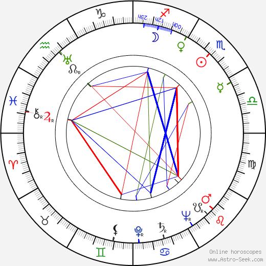 Hanka Bielicka tema natale, oroscopo, Hanka Bielicka oroscopi gratuiti, astrologia