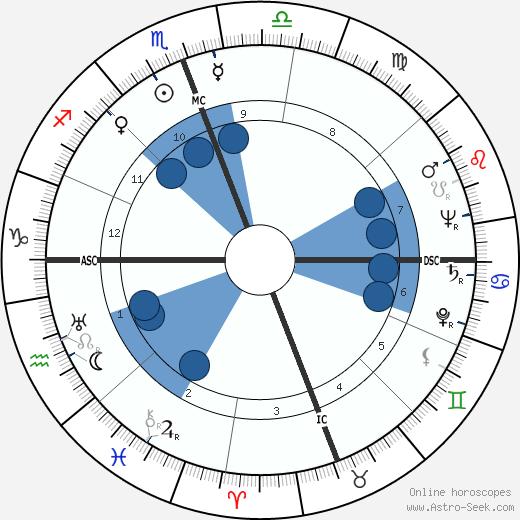 James Wilmer McSwiney wikipedia, horoscope, astrology, instagram