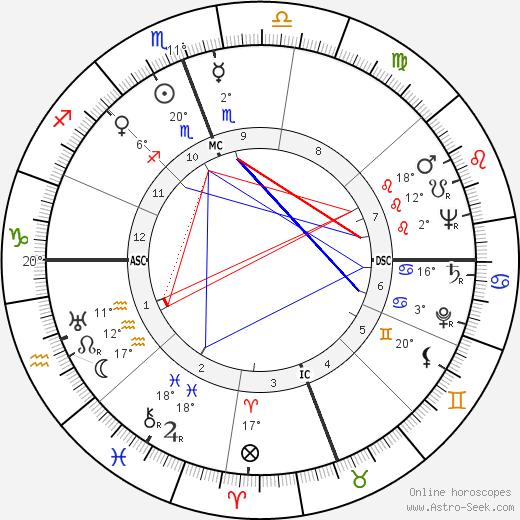 James Wilmer McSwiney birth chart, biography, wikipedia 2020, 2021