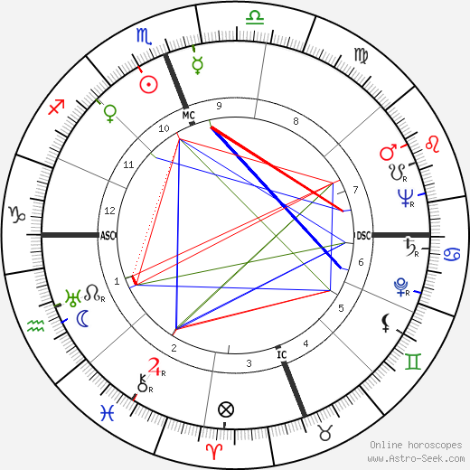 James Wilmer McSwiney birth chart, James Wilmer McSwiney astro natal horoscope, astrology