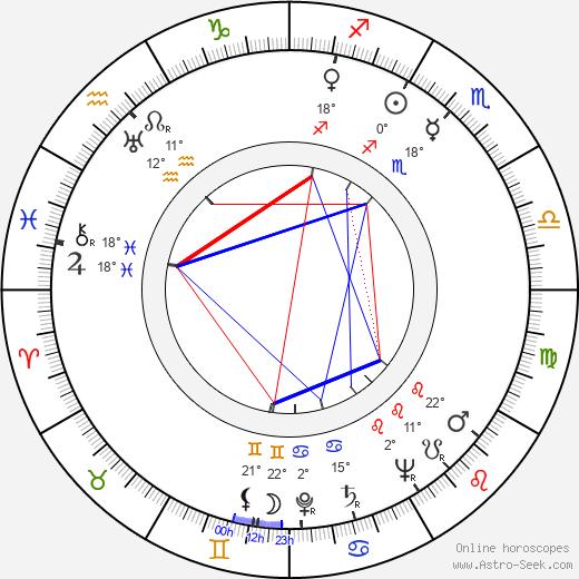 John Dehner birth chart, biography, wikipedia 2019, 2020