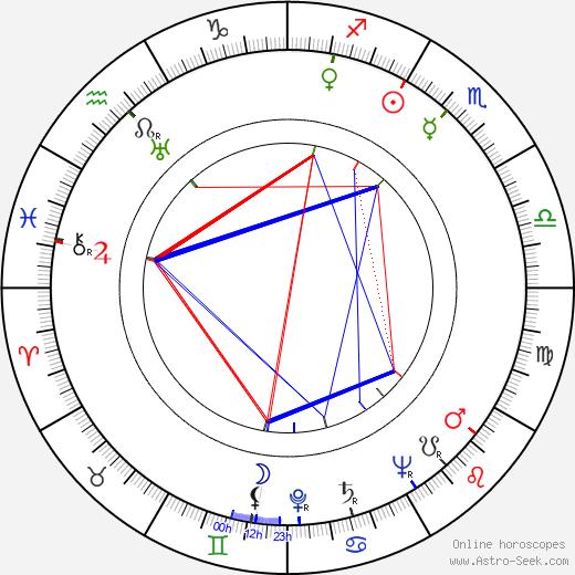 John Dehner astro natal birth chart, John Dehner horoscope, astrology
