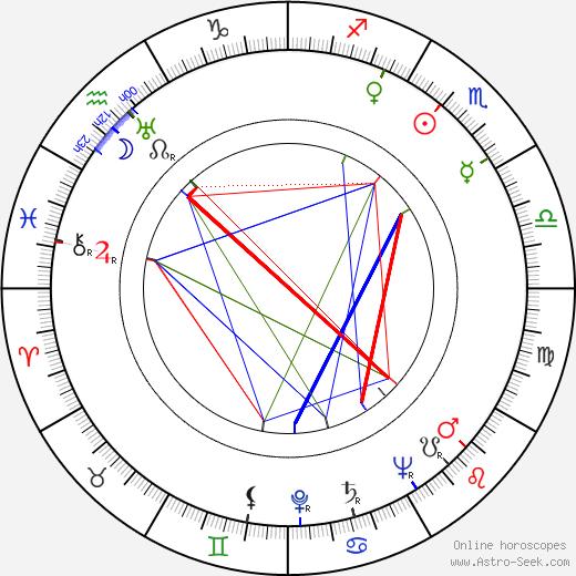 Leonard Bremen tema natale, oroscopo, Leonard Bremen oroscopi gratuiti, astrologia