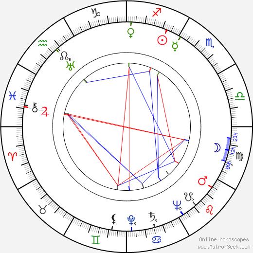 Marco Rizo день рождения гороскоп, Marco Rizo Натальная карта онлайн