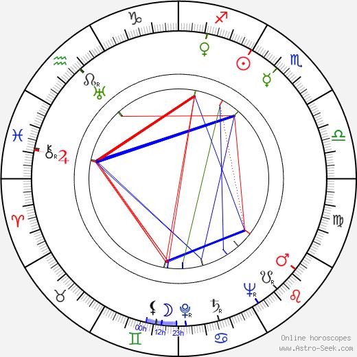 Natalie Masters astro natal birth chart, Natalie Masters horoscope, astrology