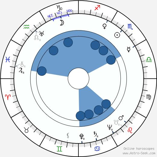 Nina Andrycz wikipedia, horoscope, astrology, instagram