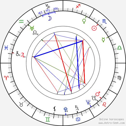 Nina Andrycz birth chart, Nina Andrycz astro natal horoscope, astrology