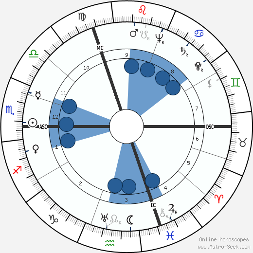 Paul André Lesort wikipedia, horoscope, astrology, instagram