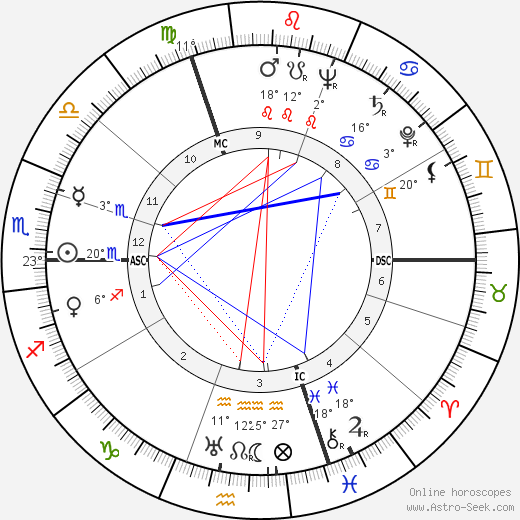 Paul André Lesort birth chart, biography, wikipedia 2019, 2020