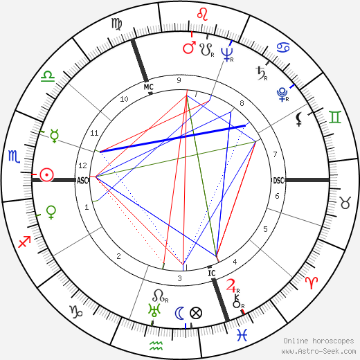 Paul André Lesort birth chart, Paul André Lesort astro natal horoscope, astrology