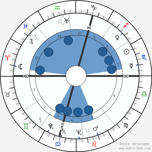 René Margotton wikipedia, horoscope, astrology, instagram