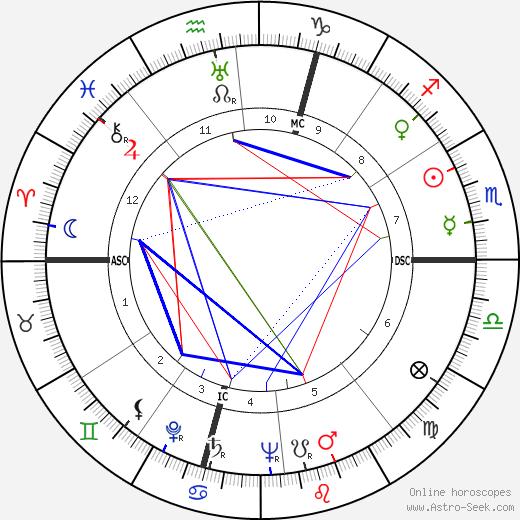 René Margotton день рождения гороскоп, René Margotton Натальная карта онлайн
