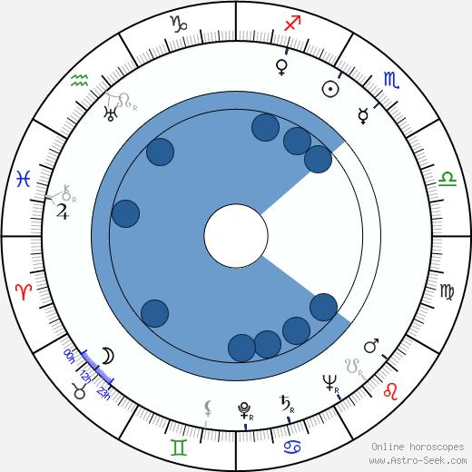 Richard Fiske wikipedia, horoscope, astrology, instagram