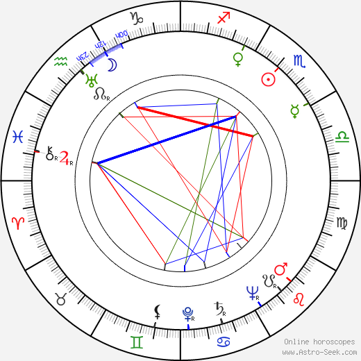 Roland Barthes astro natal birth chart, Roland Barthes horoscope, astrology