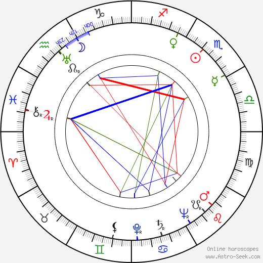Ролан Барт Roland Barthes день рождения гороскоп, Roland Barthes Натальная карта онлайн