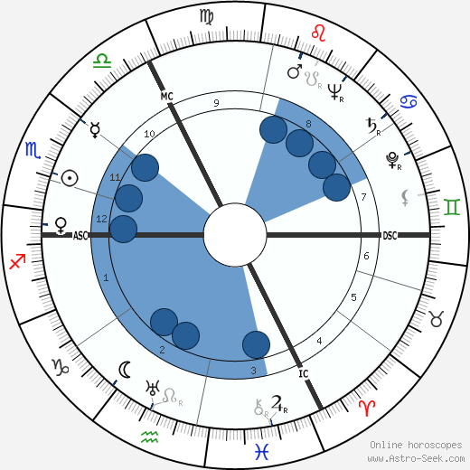 Roland Gérard Barthes wikipedia, horoscope, astrology, instagram