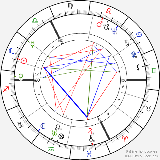 Ролан Барт Roland Gérard Barthes день рождения гороскоп, Roland Gérard Barthes Натальная карта онлайн