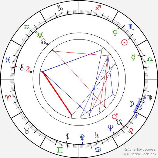 Stanislav Augusta день рождения гороскоп, Stanislav Augusta Натальная карта онлайн