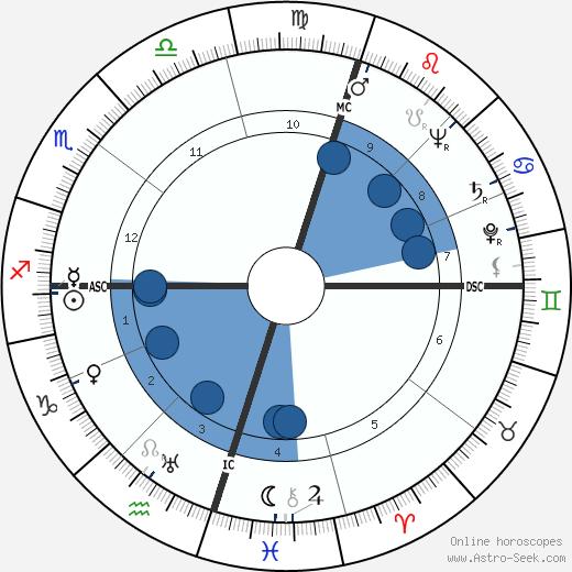 Blathazar Johannes Vorster wikipedia, horoscope, astrology, instagram