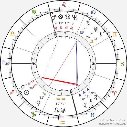 Curt Jurgens birth chart, biography, wikipedia 2020, 2021