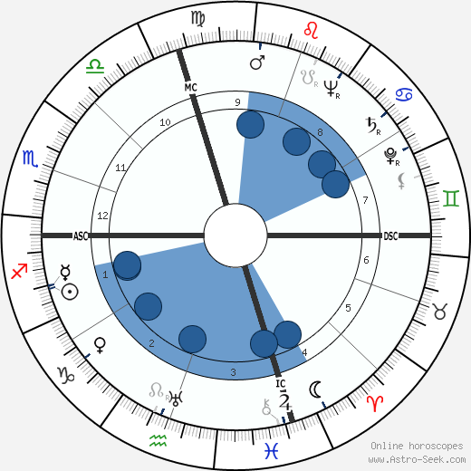 Dan Dailey wikipedia, horoscope, astrology, instagram