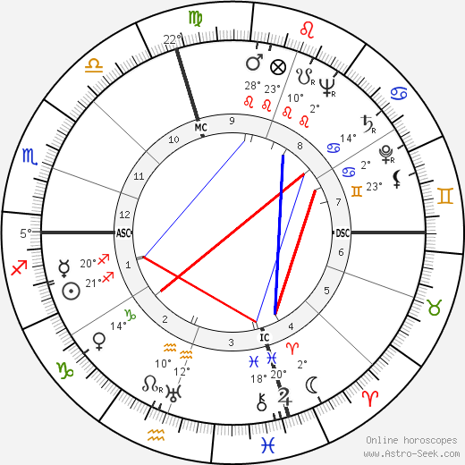 Dan Dailey birth chart, biography, wikipedia 2019, 2020