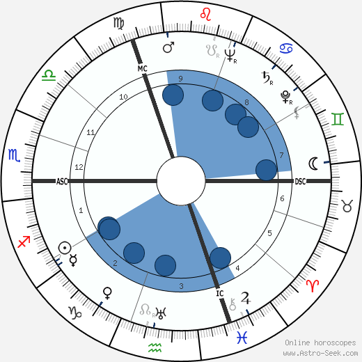 Édith Piaf wikipedia, horoscope, astrology, instagram