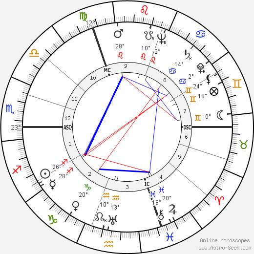 Édith Piaf birth chart, biography, wikipedia 2019, 2020
