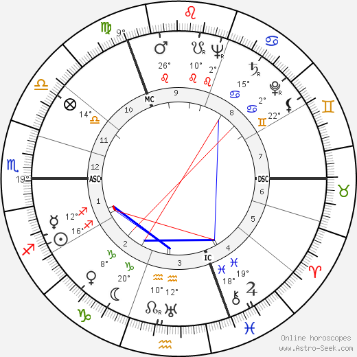 Elisabeth Schwarzkopf birth chart, biography, wikipedia 2018, 2019