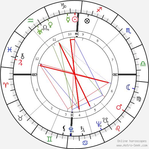 Flaminio Piccoli день рождения гороскоп, Flaminio Piccoli Натальная карта онлайн