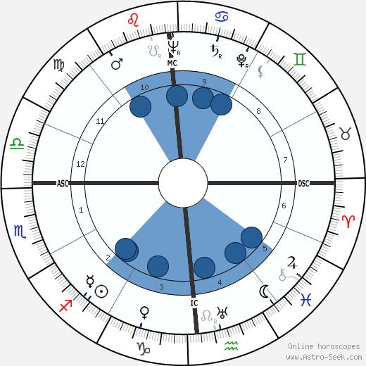 Frank Sinatra wikipedia, horoscope, astrology, instagram