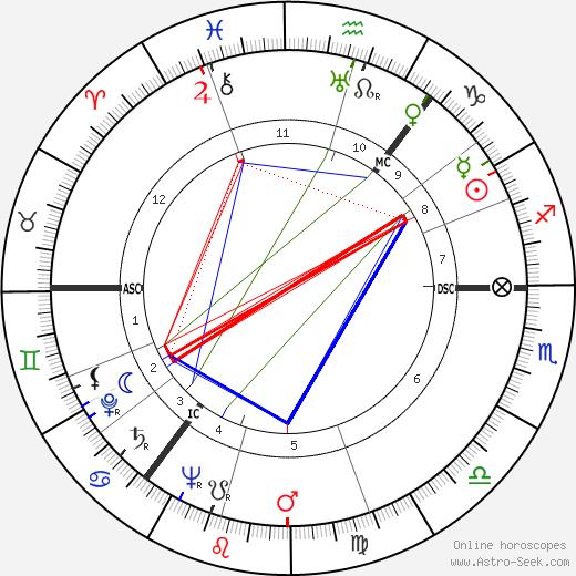 James Cairncross день рождения гороскоп, James Cairncross Натальная карта онлайн