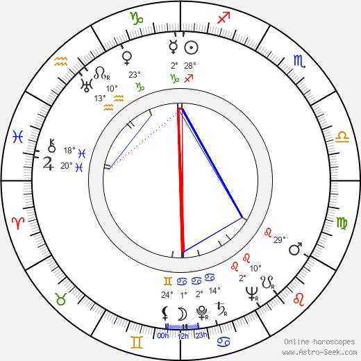 Joe Mantell birth chart, biography, wikipedia 2019, 2020