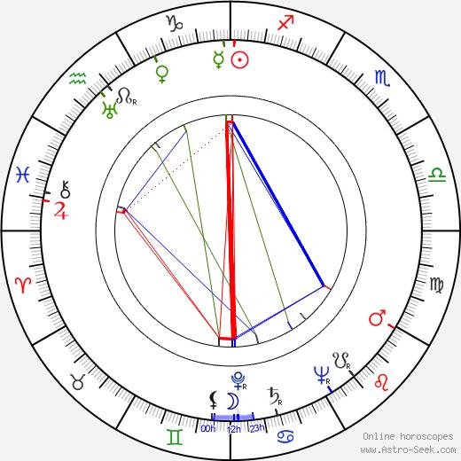 Joe Mantell birth chart, Joe Mantell astro natal horoscope, astrology