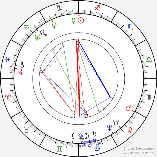 José Antonio Nieves Conde день рождения гороскоп, José Antonio Nieves Conde Натальная карта онлайн