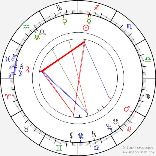 Julian Roffman astro natal birth chart, Julian Roffman horoscope, astrology