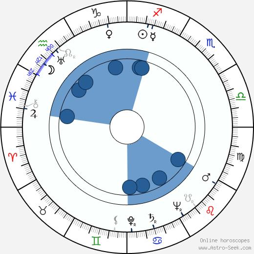 Kaija Pakkanen wikipedia, horoscope, astrology, instagram