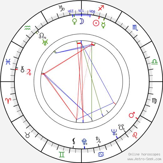 Leigh Brackett birth chart, Leigh Brackett astro natal horoscope, astrology