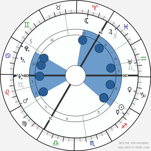 Lord Dunpark wikipedia, horoscope, astrology, instagram