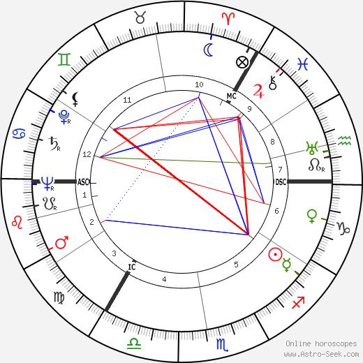 Lord Dunpark tema natale, oroscopo, Lord Dunpark oroscopi gratuiti, astrologia
