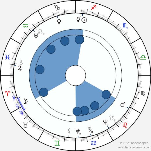 Paolo Moffa wikipedia, horoscope, astrology, instagram