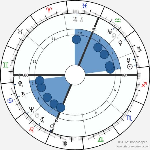 Pete Rugolo wikipedia, horoscope, astrology, instagram