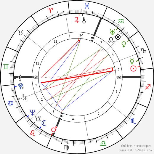 Pete Rugolo tema natale, oroscopo, Pete Rugolo oroscopi gratuiti, astrologia