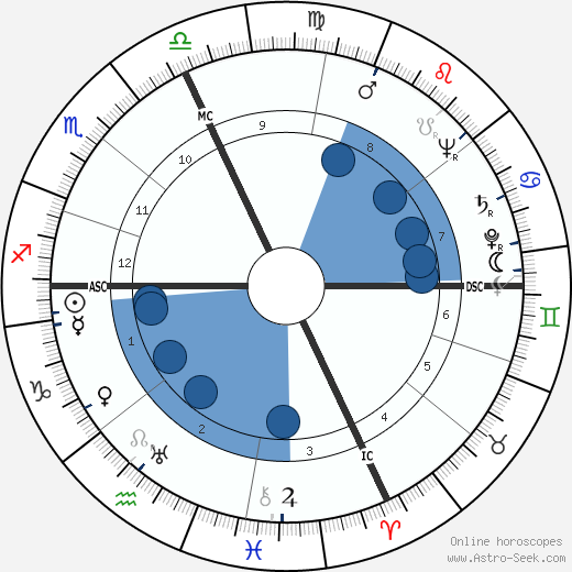 Robert Fabre horoscope, astrology, sign, zodiac, date of birth, instagram