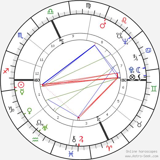 Robert Fabre astro natal birth chart, Robert Fabre horoscope, astrology