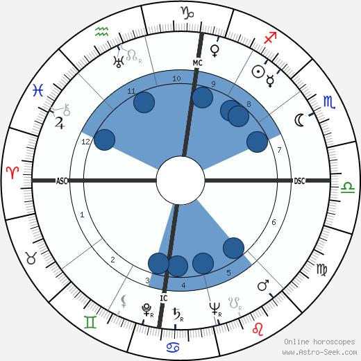 Robert H. Irrmann wikipedia, horoscope, astrology, instagram