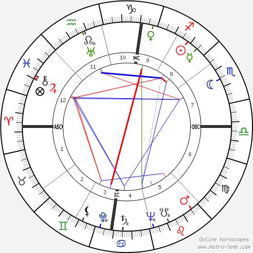 Robert H. Irrmann tema natale, oroscopo, Robert H. Irrmann oroscopi gratuiti, astrologia
