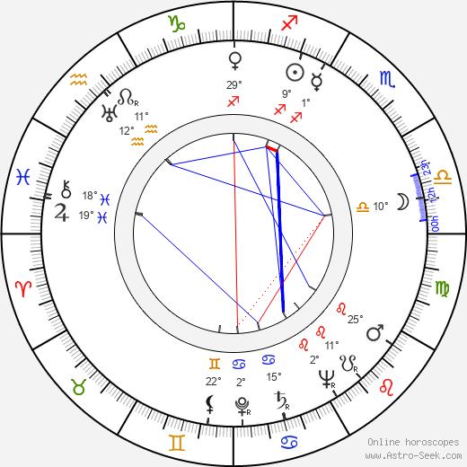 Roberto Villa birth chart, biography, wikipedia 2020, 2021